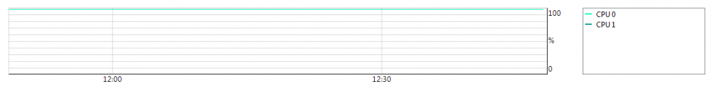 Netscaler VPX 9.2 cpu graph
